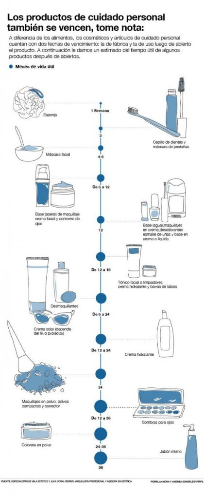 caducidad productos cosmeticos - higiene