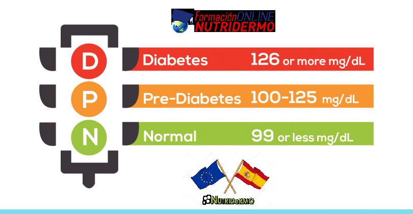 Atajar la prediabetes y evitar su funesta evolución